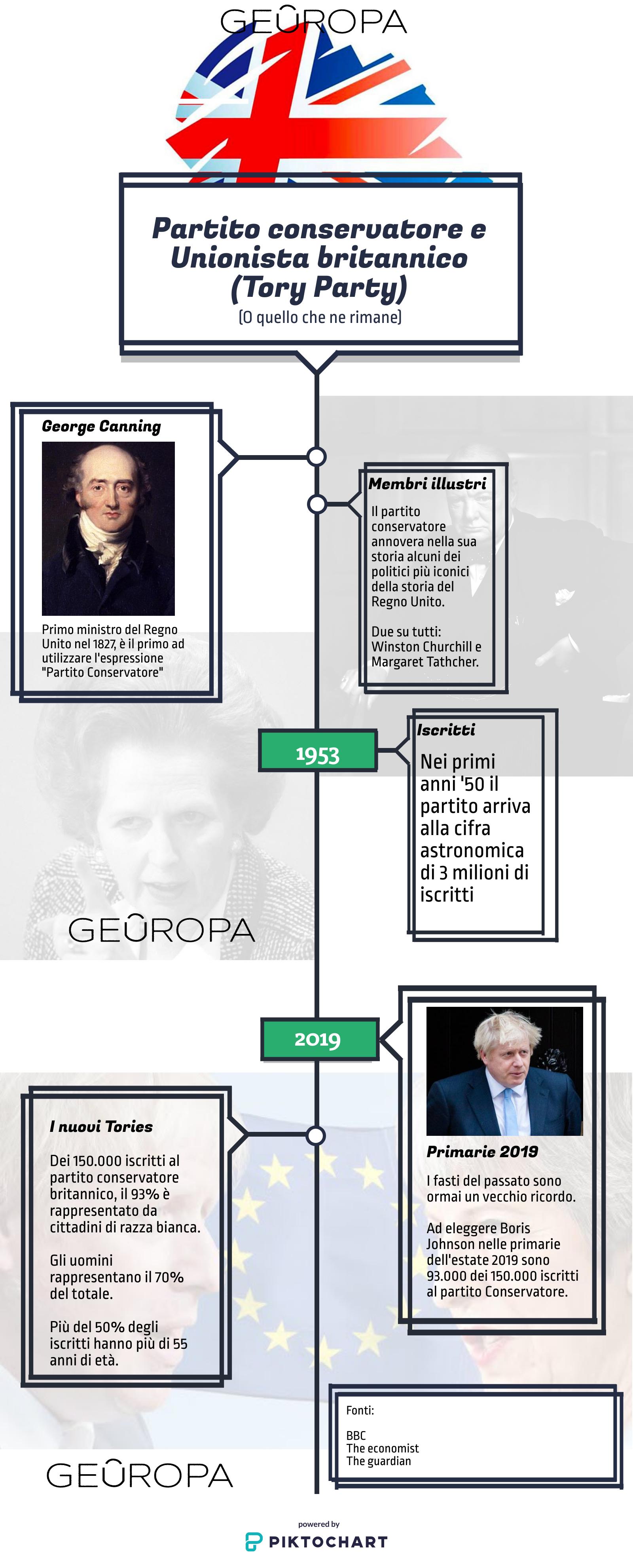 partito conservatore infografica