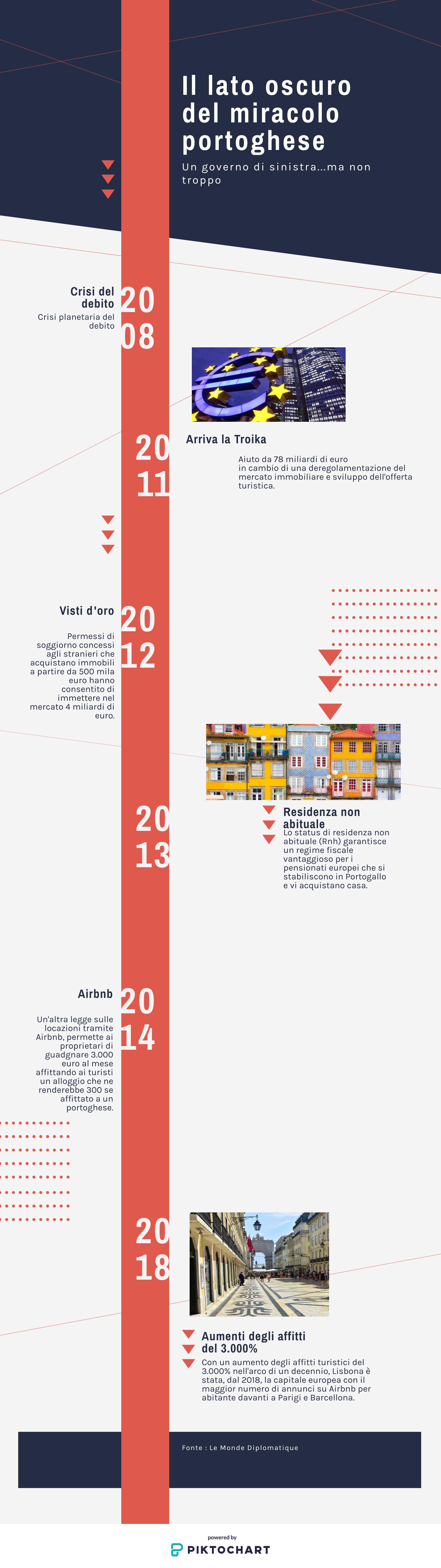 portogallo crisi immobiliare
